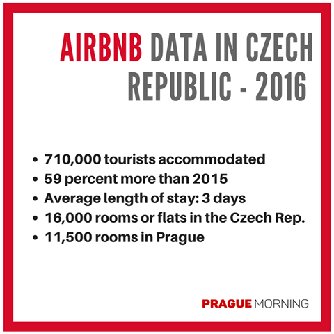 Dormire a Praga | Vivere In Cechia
